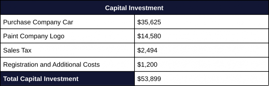 Capital Budgeting 3