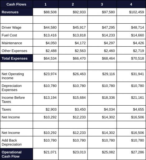 Capital Budgeting 4