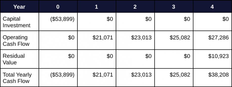 Capital Budgeting 5
