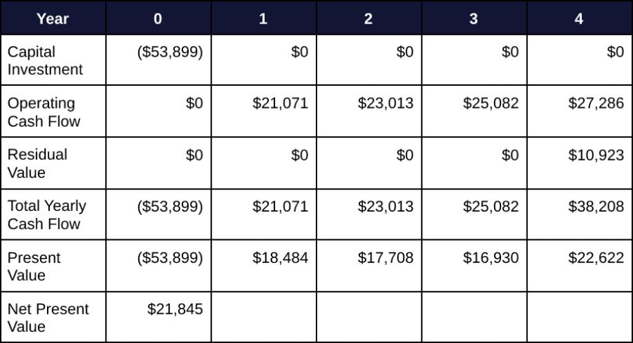 Capital Budgeting 6