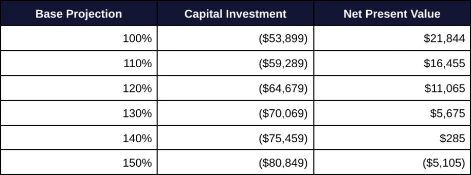 Capital Budgeting 7