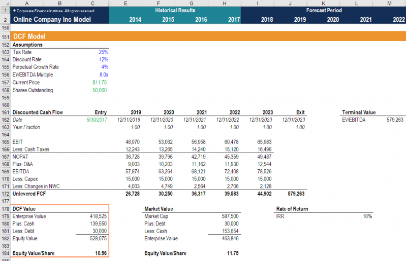 Discounted Cash Flow DCF Model Valuation
