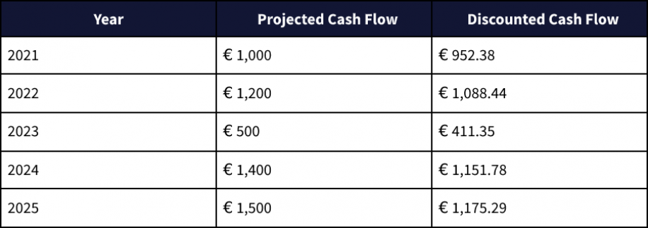 Discounted Cash Flow DCF and How Is It Calculated 2
