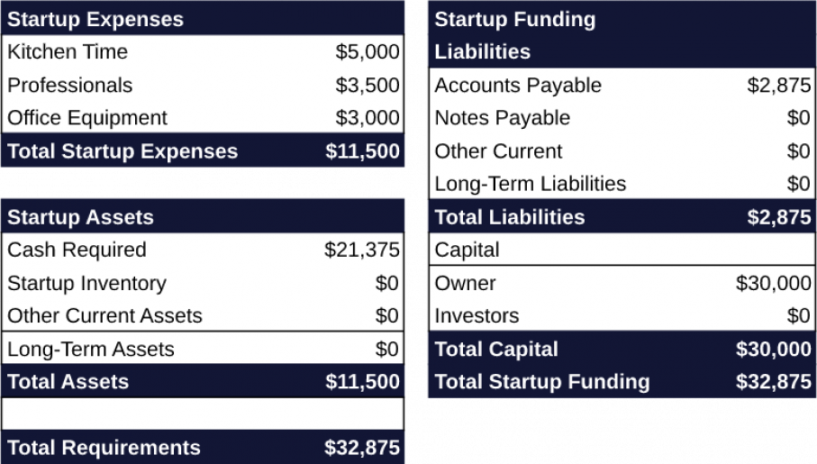 How to Create a Startup Budget in 7 Simple Steps 2