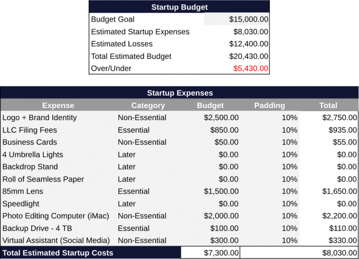 How to Create a Startup Budget in 7 Simple Steps Estimated Costs