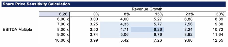 Share Price Sensitivity Calculation
