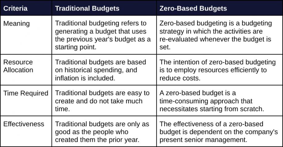 Zero Based Budgeting Table
